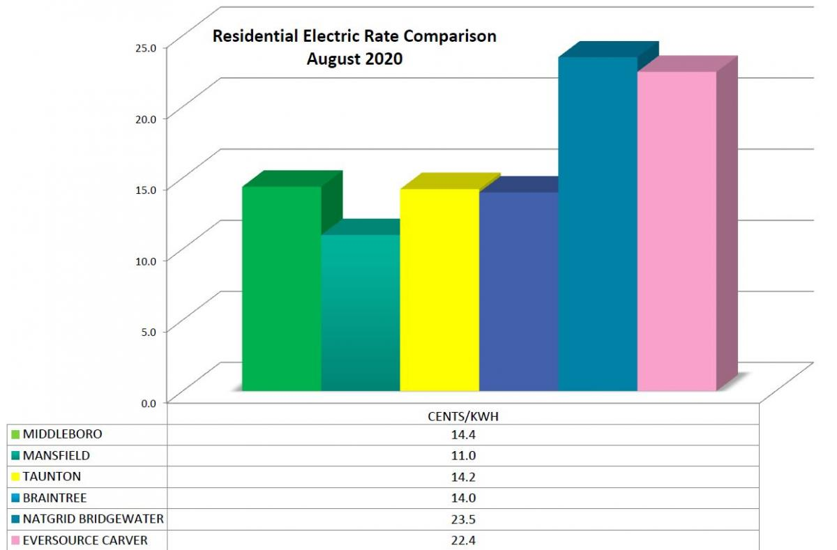 Electric Rates current