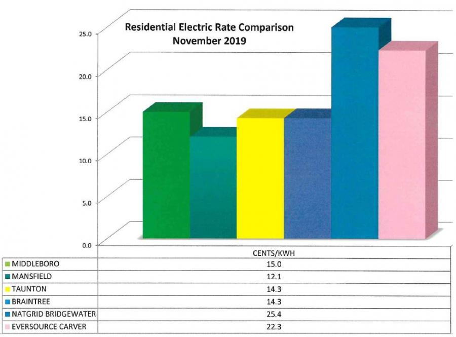 Electric Rates November 2019