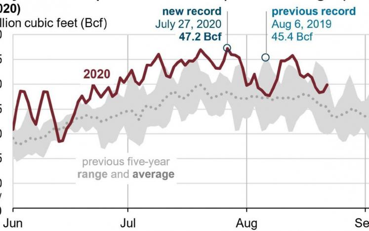 Natural Gas electric energy generation record for July 2020